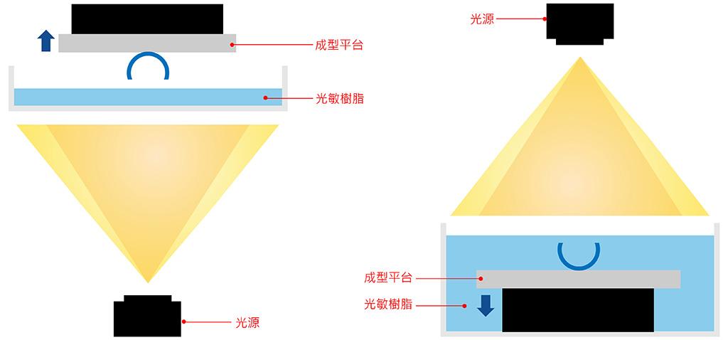 3D列印機上照式與下照式示意圖