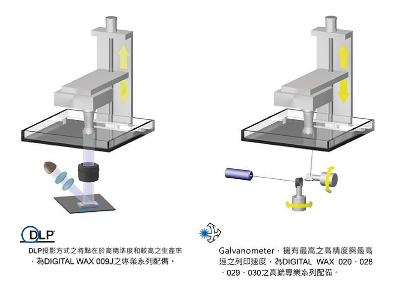 DWS技術說明