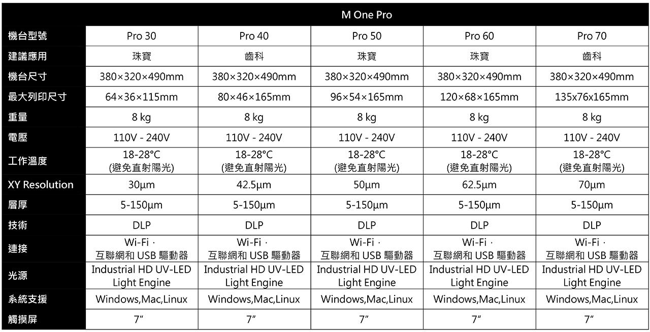 M One Pro技術規格